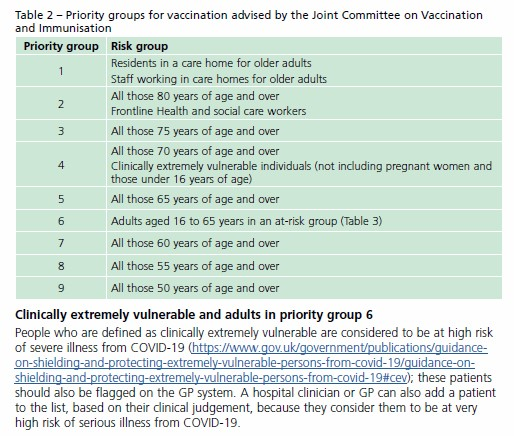JCVI Vaccination Priority Groups